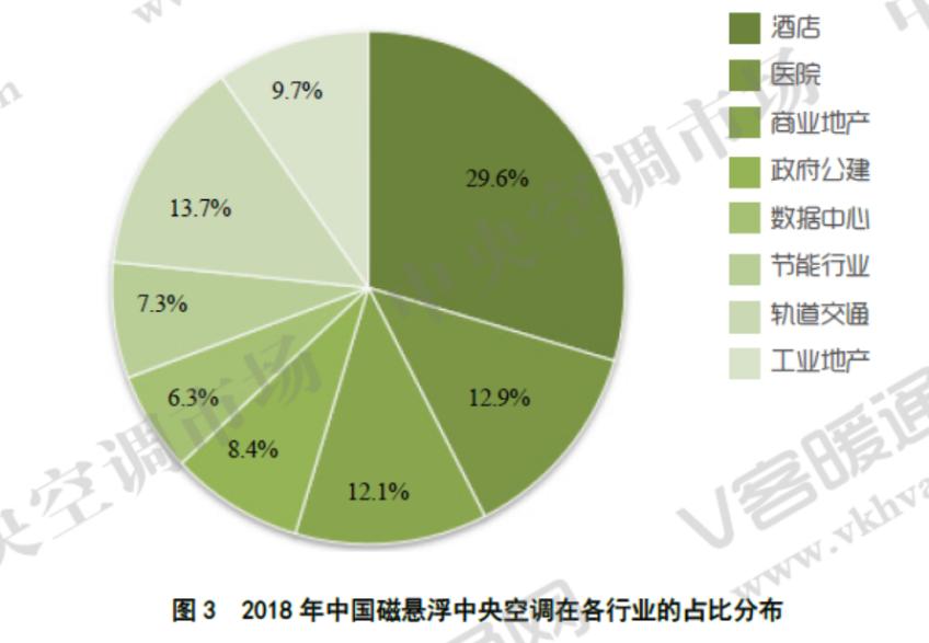 2018中国磁悬浮中央空调排行榜:海尔居TOP1-焦点中国网