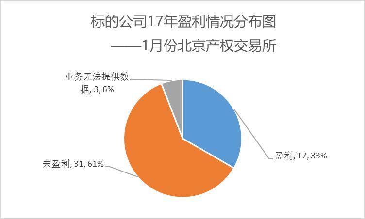2019年1月份央企产权交易披露报告(上海、北京)