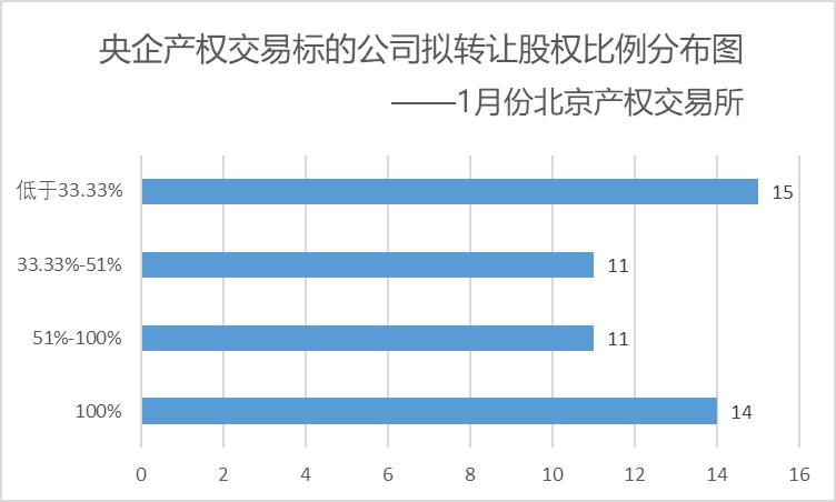 2019年1月份央企產權交易披露報告(上海、北京)