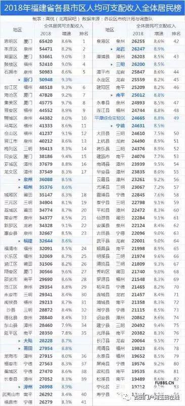 福建人均收入排名_南宁市福建路小学排名