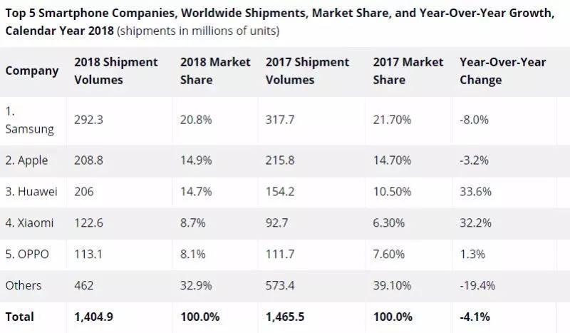2019年:中国手机决胜海外之年