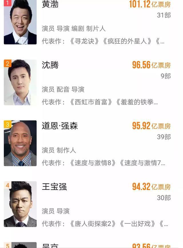 第一个百亿票房男演员?黄渤呼声最大,吴京、邓超、王宝强上榜