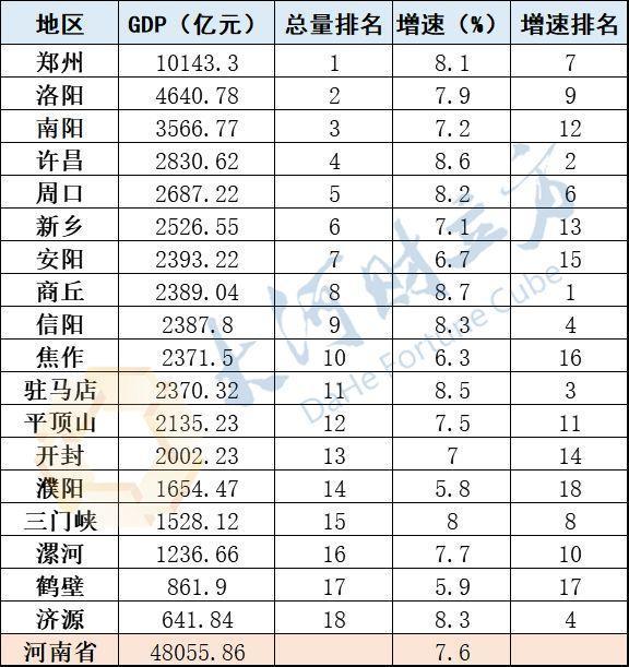 河南今年gdp是多少_河南各地2020年GDP排名出炉,说说排名背后的事