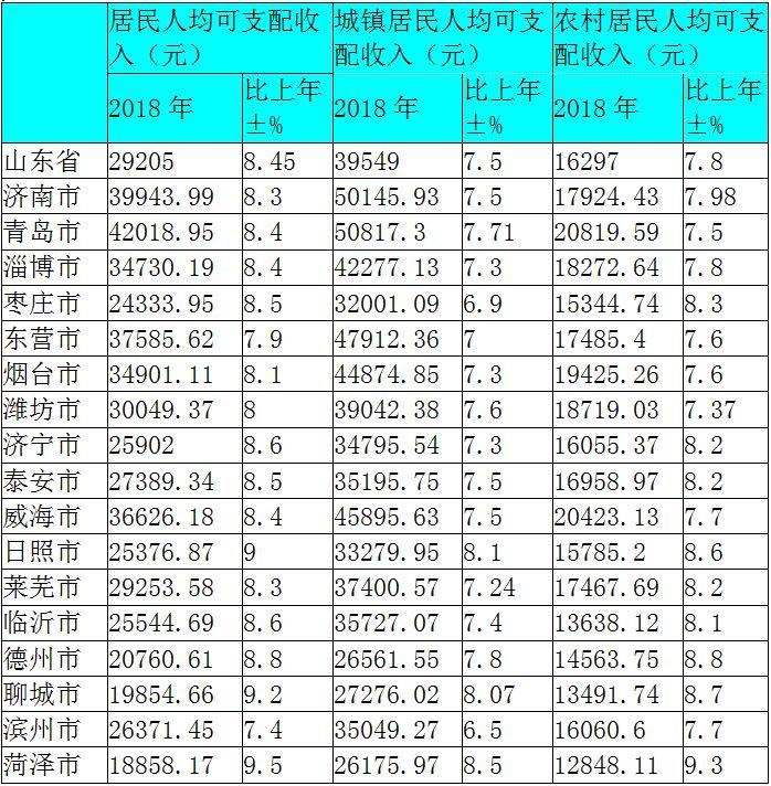 山东各县gdp_山东17城GDP排名公布,聊城竟排在