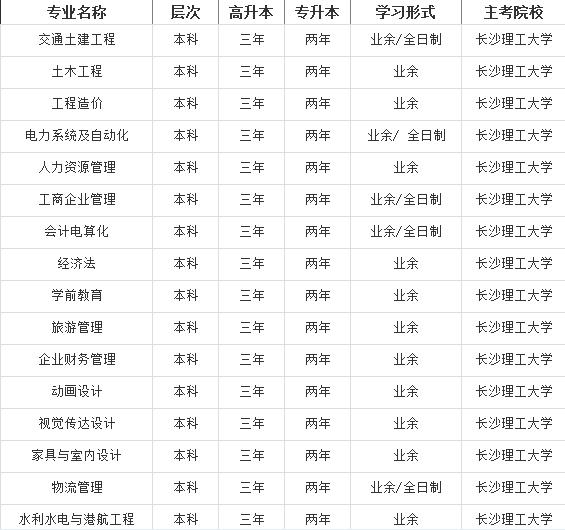 长沙理工大学排名_长沙理工大学