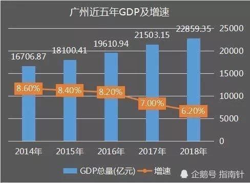买房gdp_2016年最新城市GDP数据排名 这对买房很有影响