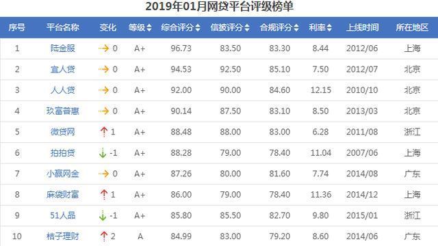 贵州11选5老群:2019年最新P2P理财公司排名(国内十大正规网贷平台安全靠谱