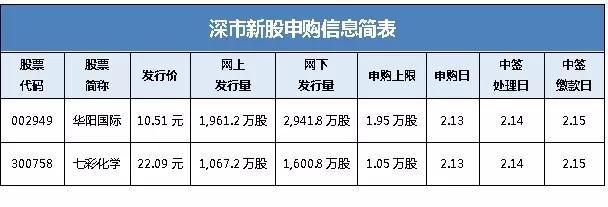 【资本邦晨报】华阳国际和七彩化学发行新股