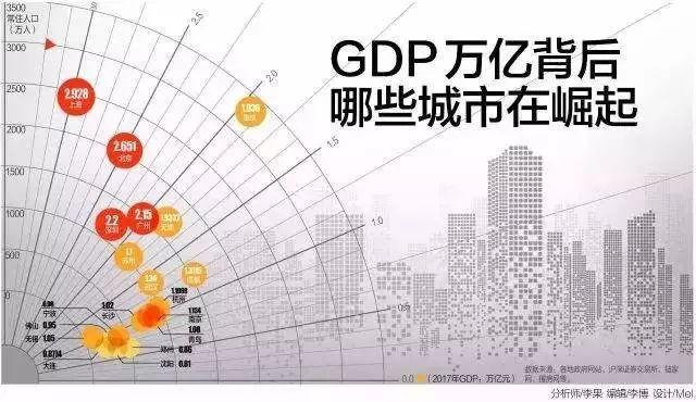 新中国gdp_大干新基建 新基舞 剑 ,意在地产