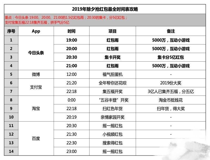 2019年新年红包大战落幕:字节跳动投放16亿,微信/QQ陪跑