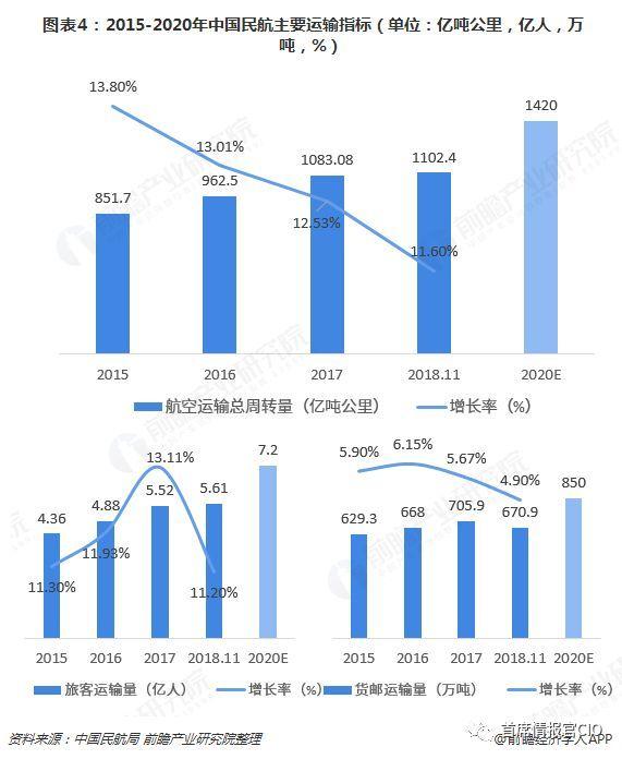 美国通用航空产业经济总量_美国联合航空