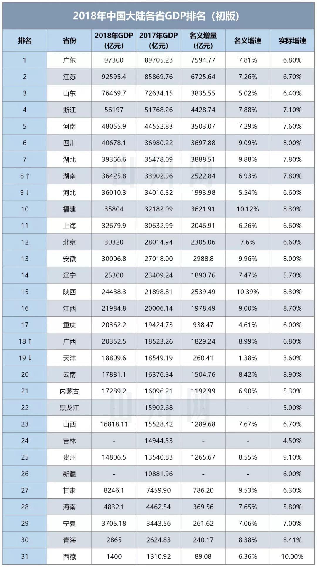 全国gdp排名2019省份_全国省份gdp排名