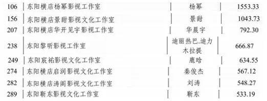 横店公布明星纳税额:张艺兴排第一 杨幂超1500万 去年纳税大户还有谁?