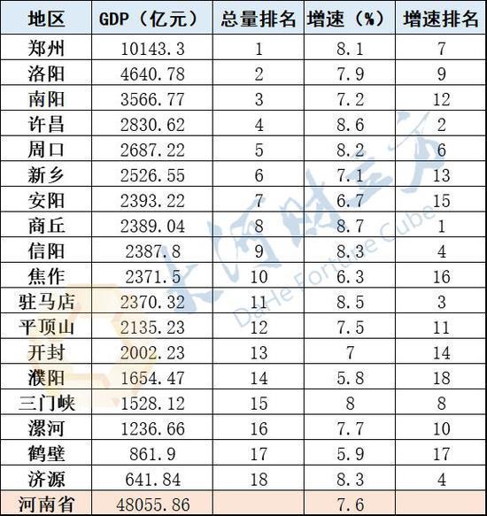 郑州gdp排名_郑州火车站