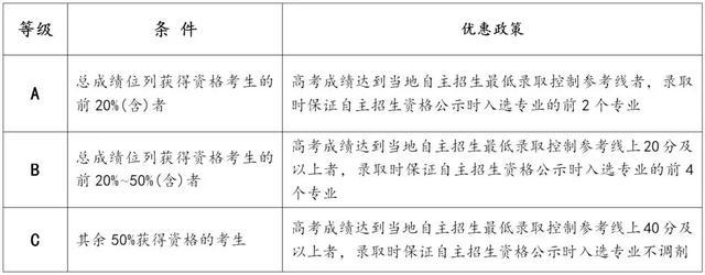 西安交通大学自主招生解读 报考条件及先报数量介绍