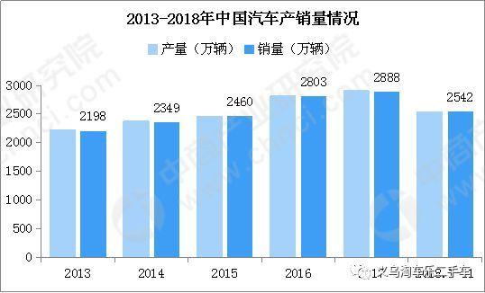 二手车交易量再创新高!2018年中国二手车市场分析及2019年预测