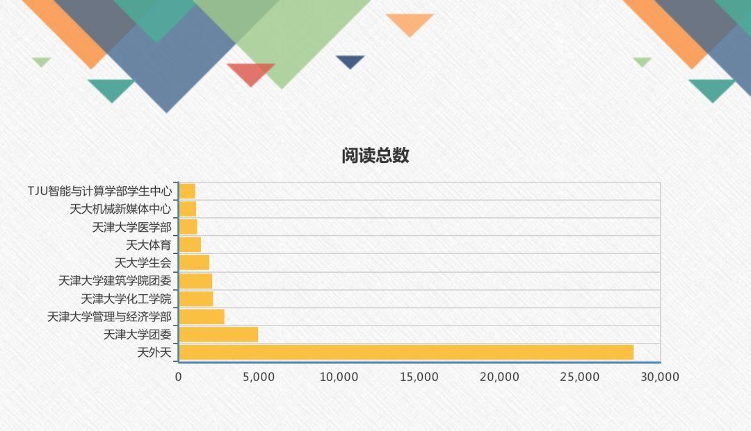 青媒数据 | 天津大学团学组织微信公众号影响力排行榜(第二十六期2.3-2.9)