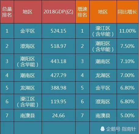 1991汕头各区县gdp排名_2016 2017 2018年汕头市各区 县 GDP及增速排名变动情况