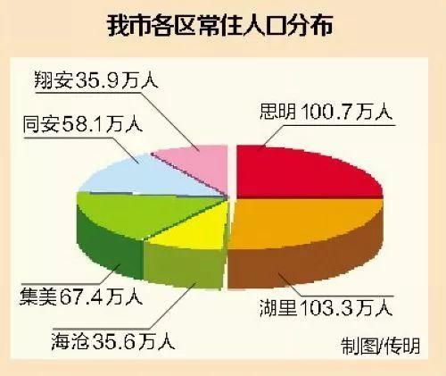 厦门市常住人口_厦门常住人口达367万 岛内密度高于香港新加坡