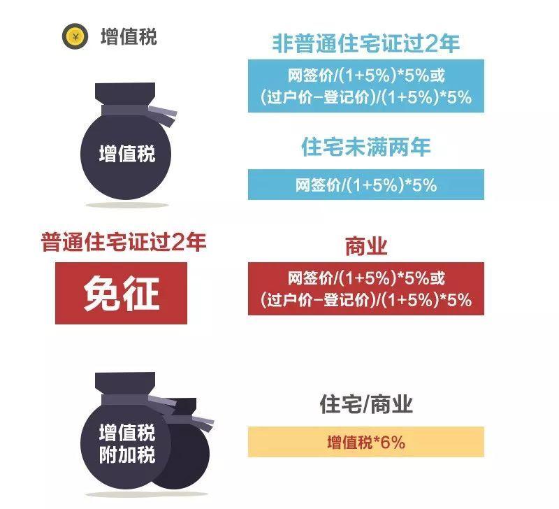 新年红包!广州二手房税费降低200万普通住宅可省5714元
