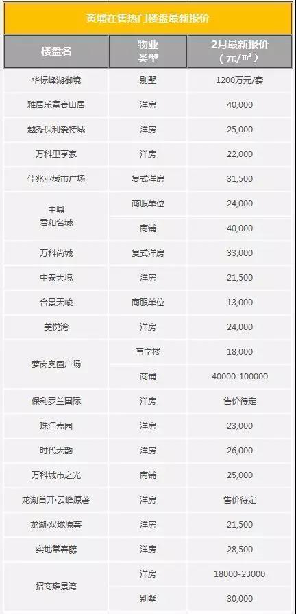 较新的2019年广州黄埔房价附20个黄埔热门楼盘房价