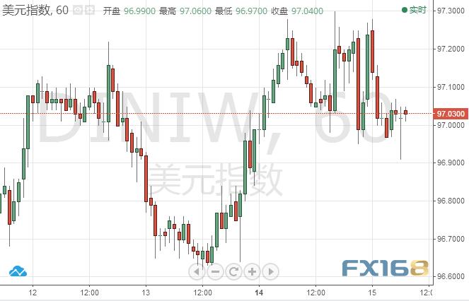 受這一因素影響,黃金再度大幅拉升,金價周四一度曾觸及1302.24美元低點。金價現交投于1311.80美元水平。