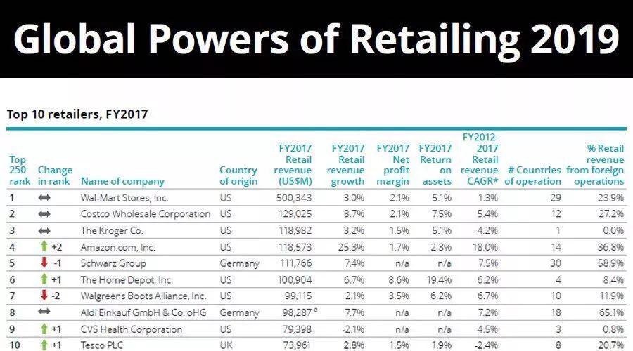 2019零售排行_2019新零售口碑排行榜,这10家企业最有潜力
