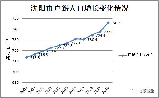 近几十年人口变化表_近十年银行利率变化图