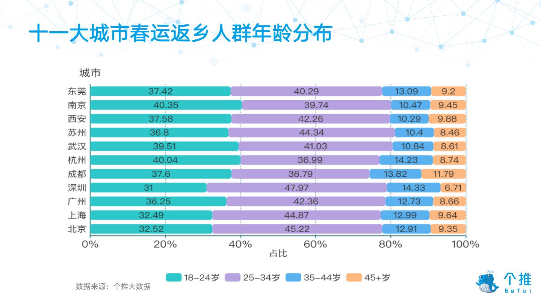 2019减肥操排行榜_个推大数据:2019春节瘦身城市排行报告