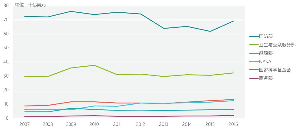 美国gdp占比_美国的经济占比图