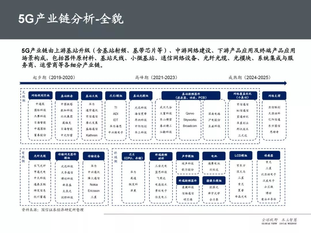 5G产业链及未来趋势