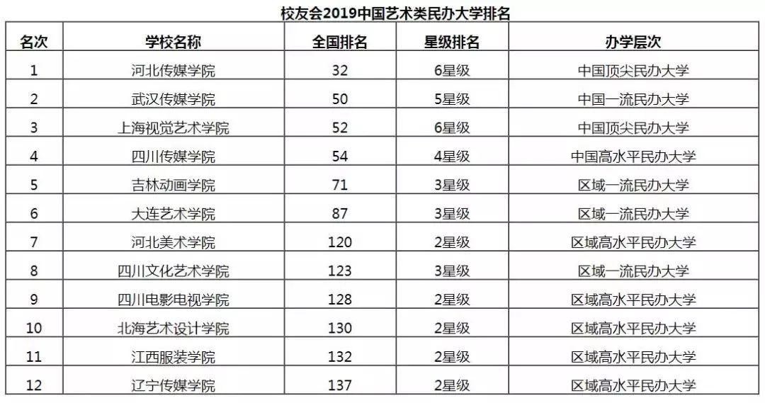 2019独立院校排行榜_2019中国各类型大学排名出炉,45所高校赢得全国第一