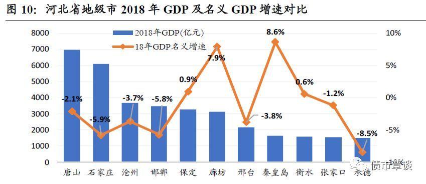 承德市gdp_2017河北各市GDP排名 河北各城市经济排名(3)