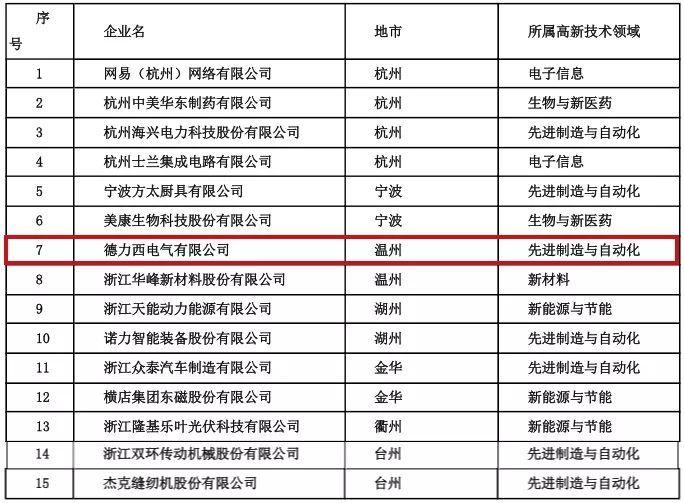 喜报!德力西电气成功入选浙江省创新型领军企业