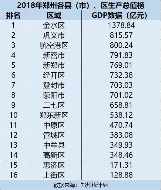 河南巩义gdp在全国排名第几_郑州10区5市1县GDP大排名出炉 巩义排在