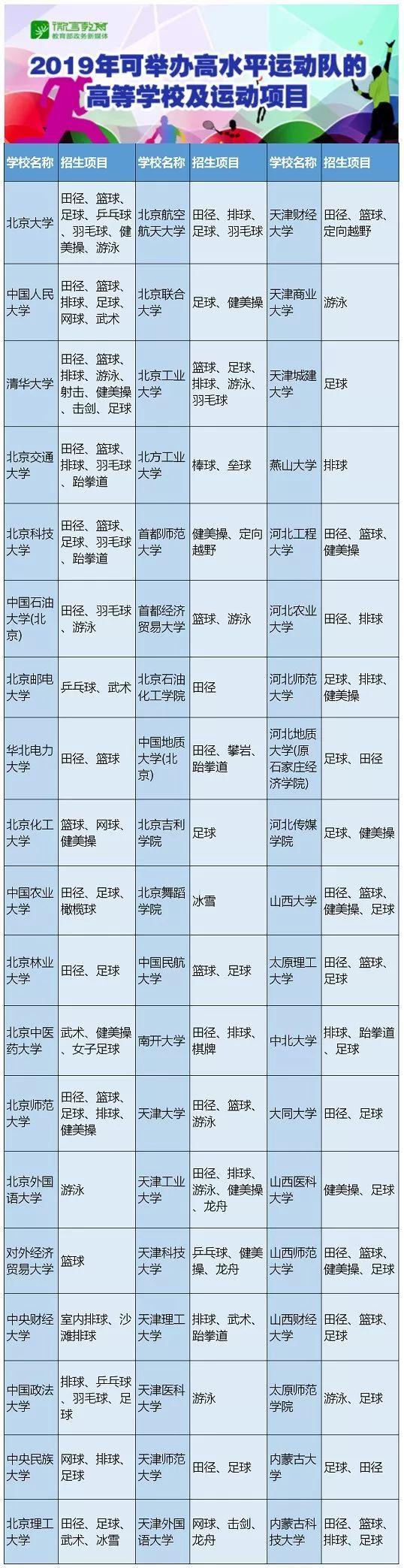 2019普通高校高水平运动队招生有调整 最新招生高校及项目看这里!