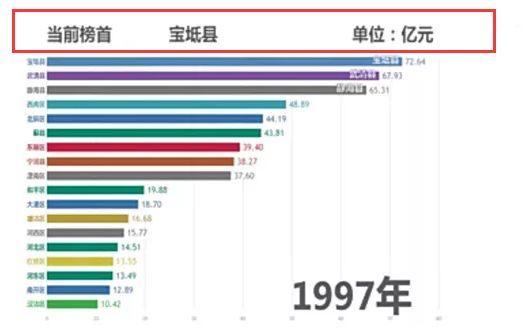 宝坻区gdp_宝坻你又牛气啦!宝坻区实现GDP,增幅全市第一