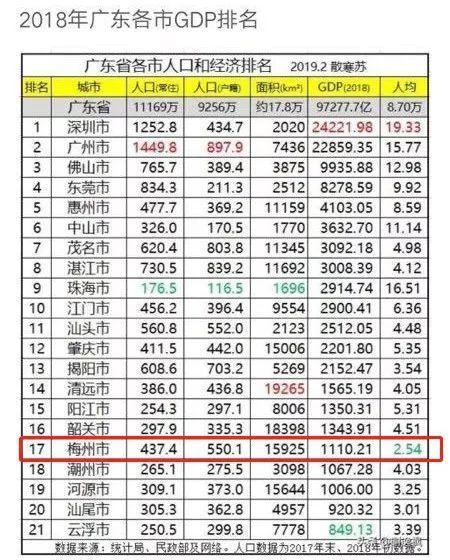 广东各市人均gdp排名2018_2018全国各省市人均GDP排名是什么