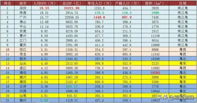 广东各市人均gdp排名最新_广东各市gdp排名