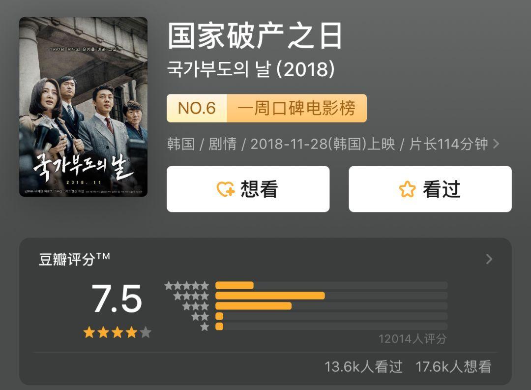 财经 正文  周末看了一部韩国电影《 国家破产之日》,豆瓣评分7.