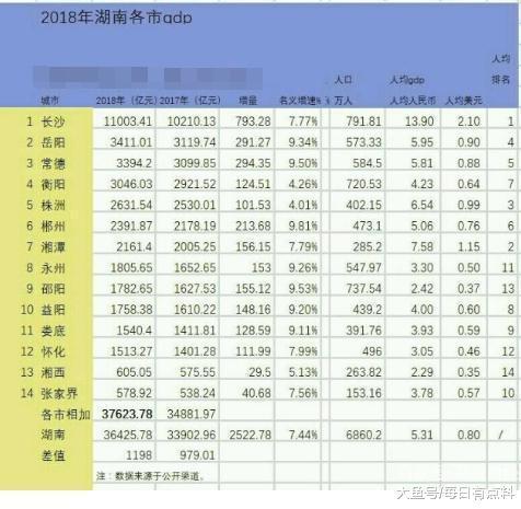 湖北省2020年三季度各市州GDP_湖北省十堰市的2020年前三季度GDP出炉,国内排名会有怎样变化(3)