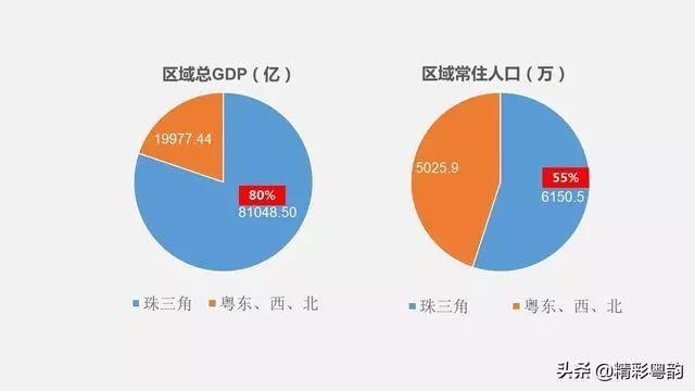 2018广东各市gdp_2018年广东各市GDP排名及增长率 21个市经济排行 表