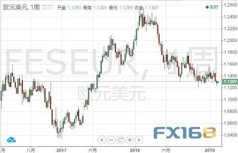 (欧元/美元周线图 来源:FX168财经网)