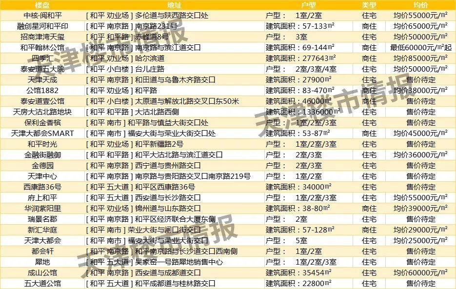 武清gdp_武清GDP和最新房价趋势出炉,这些小区已经有了最新价格