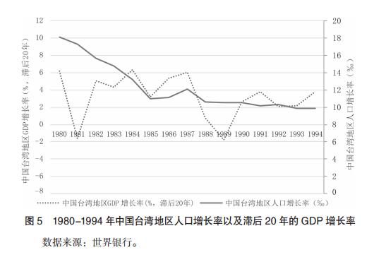 人口增长对经济的影响_人口增长滞后对经济的影响