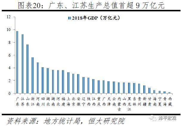 从gdp看完中国崛起_上半年GDP出炉 各省区市 富可敌国 广东 西班牙