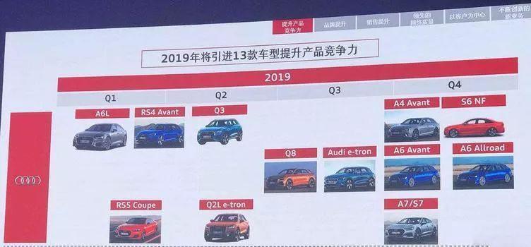 新的第三季度在国内推出,奥迪e-tron在第三季度引入中国