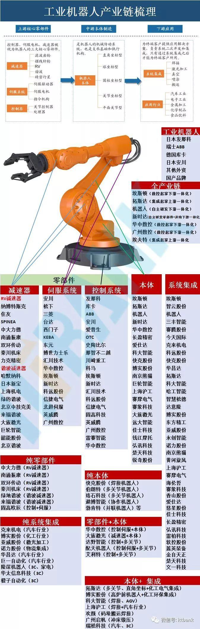 """减速电机12v,助力中国""""智""""造它功不可没!详细梳理全球工业机器人产业链_减速器"""