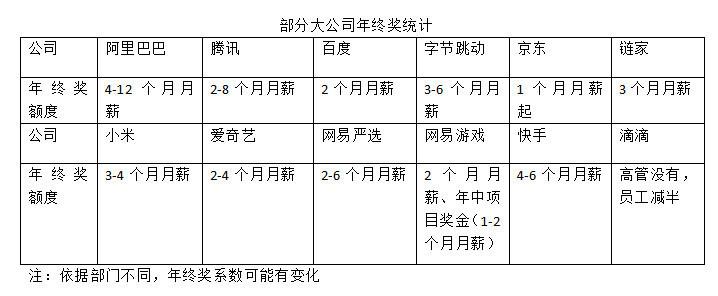 最前线丨京东2019年拟末位淘汰10%的高管?京东:消息属实