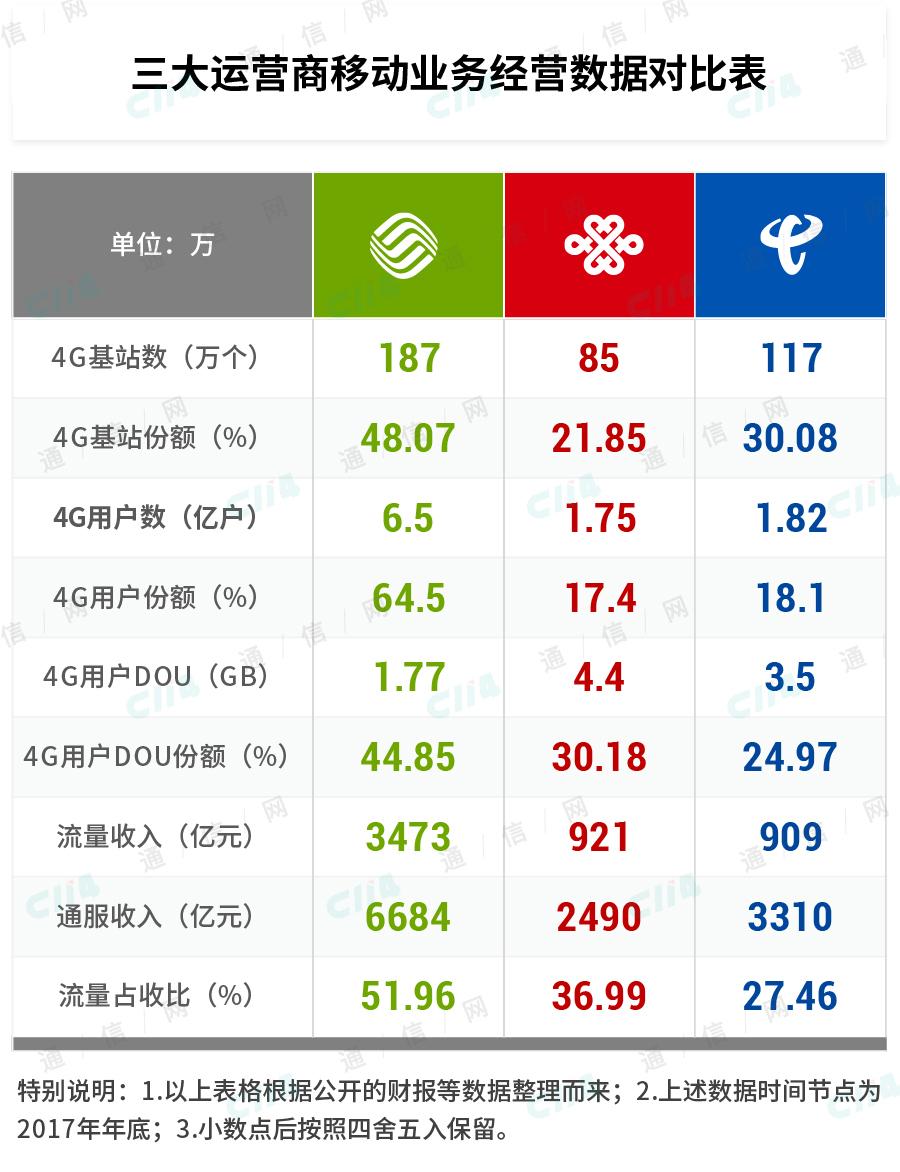4G建设的鼓点,中国联通这次踩对了吗?